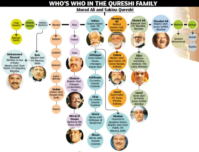 Qureshi Family Tree