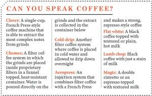 Australian coffee lingo